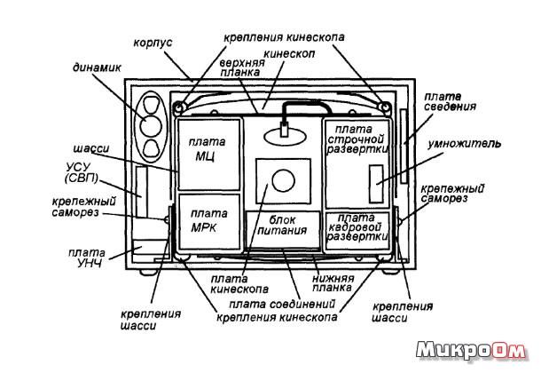 Разборка телевизора 3-УСЦТ на